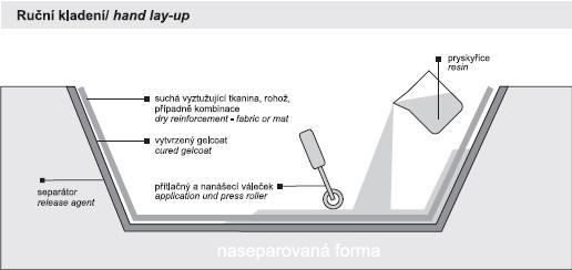Hand lay-up